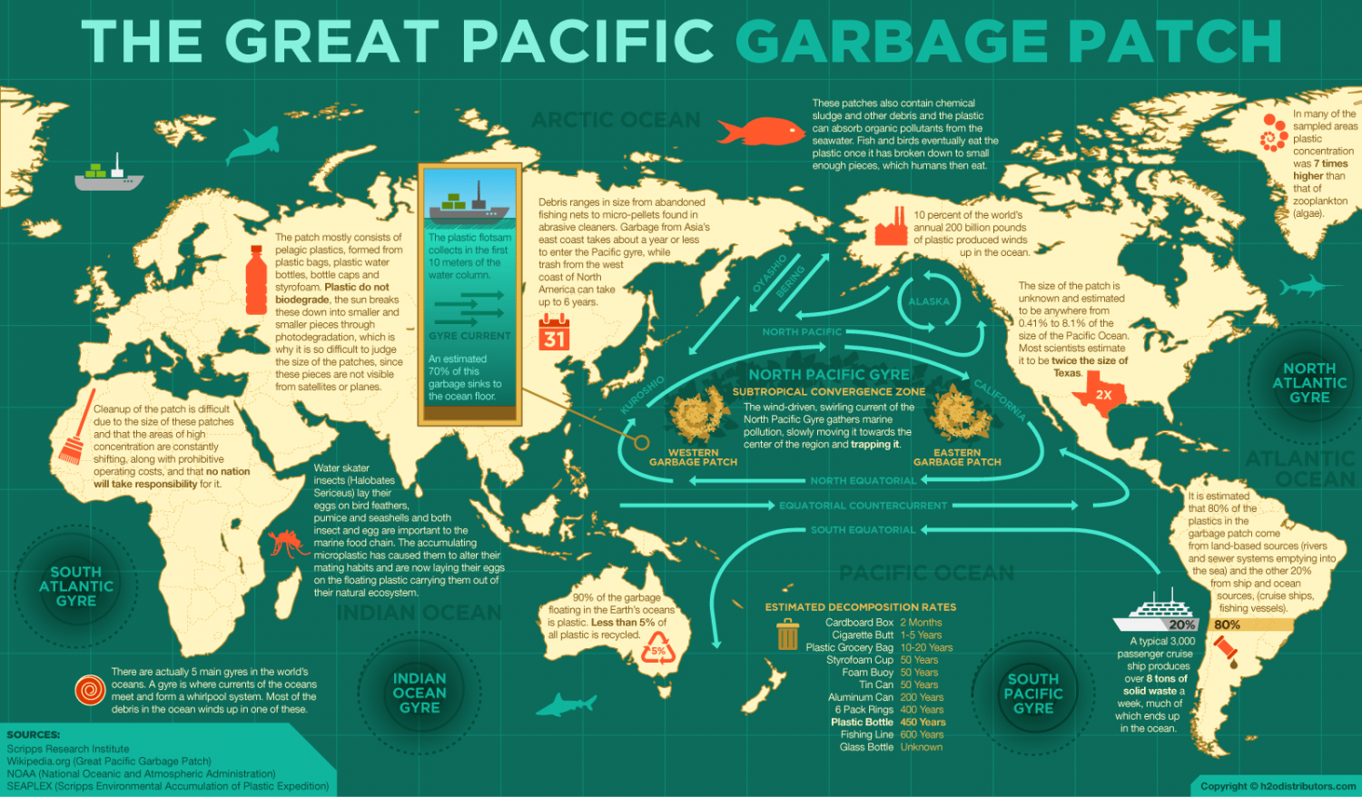 The sea - The seaside - The oceans : Facts - Pollution ...