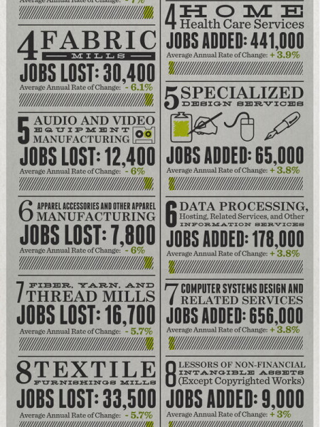 The Great Skills Mismatch of Today's Economy Infographic
