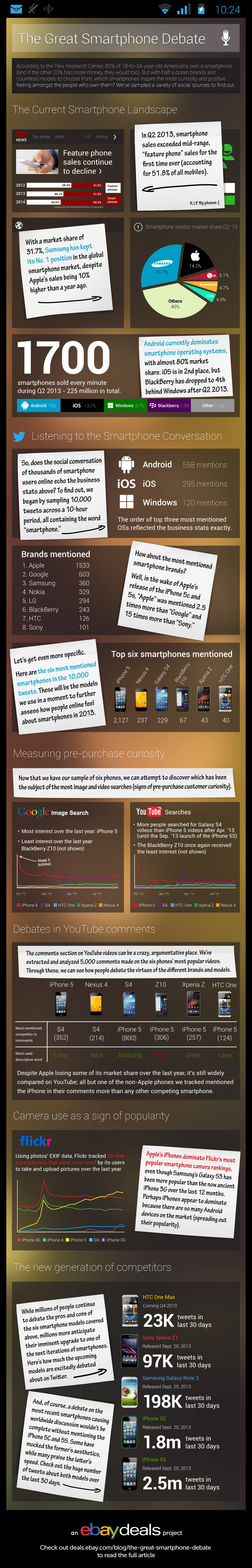 The Great Smartphone Debate Infographic