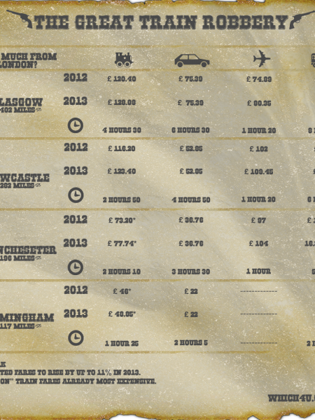The Great Train Robbery Infographic