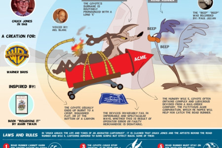 The greatest cartoon: Wile E. Coyote Infographic