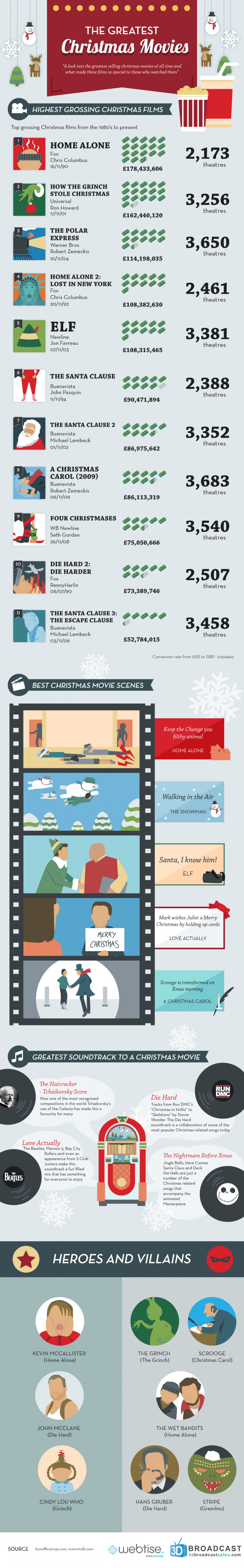 The Greatest Christmas Movies Infographic