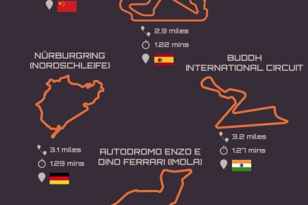 The Greatest Racetracks on the Planet Infographic
