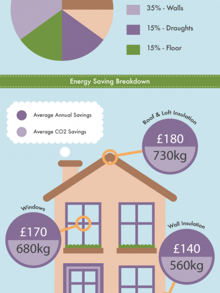 The Green Deal UK - Energy Efficiency Infographic