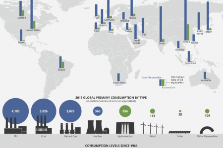 The Green Energy Gap Infographic