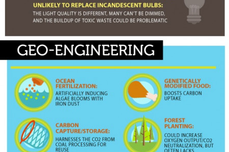 The Green Fail Infographic