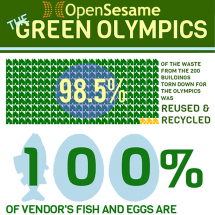 The Green Olympics Infographic