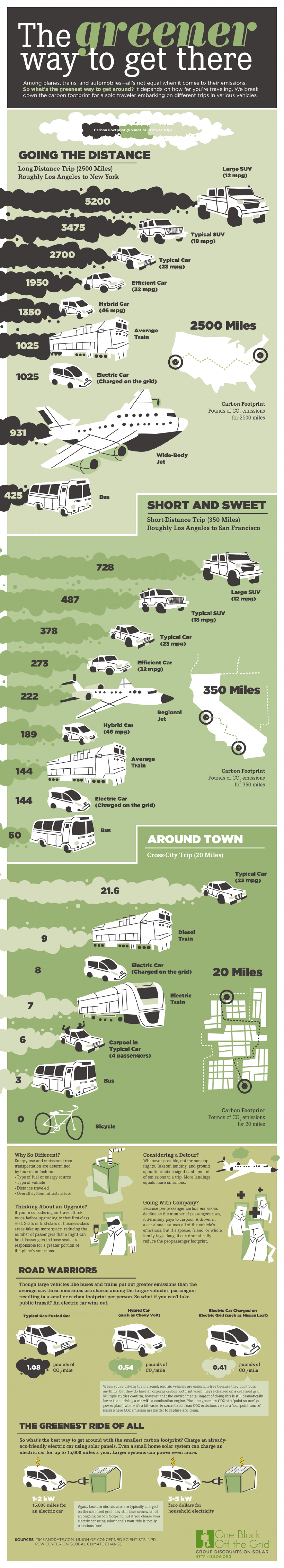 The Greener Way To Get There Infographic