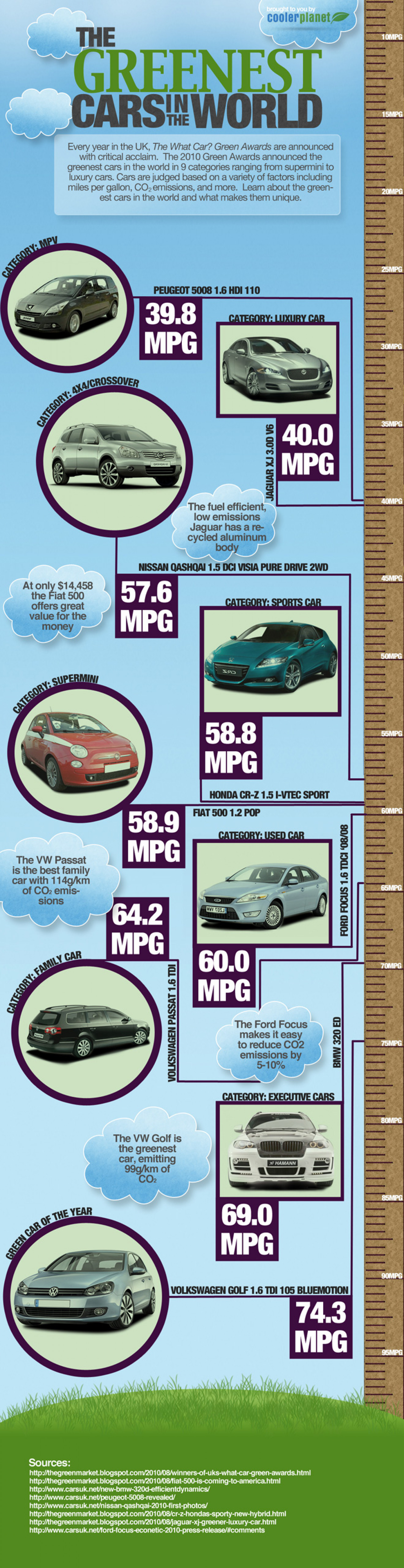 The Greenest Cars In The World Infographic