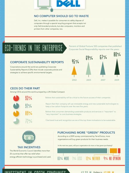 The Greening Of America's Companies Infographic