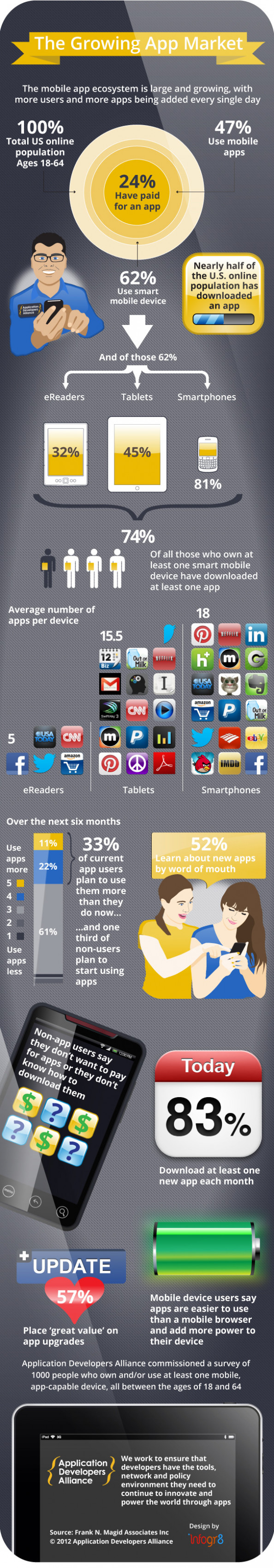 The Growing App Market Infographic