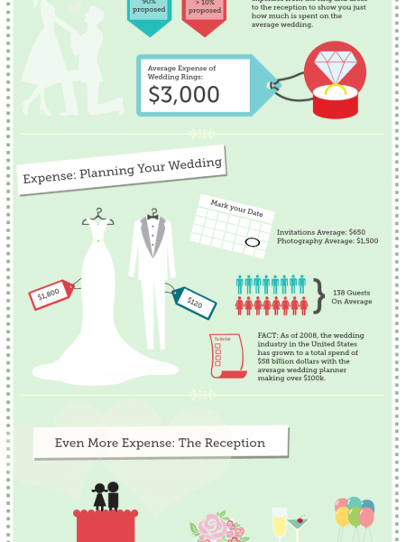 The Growing Cost of Weddings Infographic