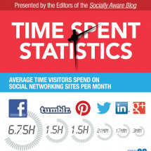 The Growing Impact of Social Media  Infographic