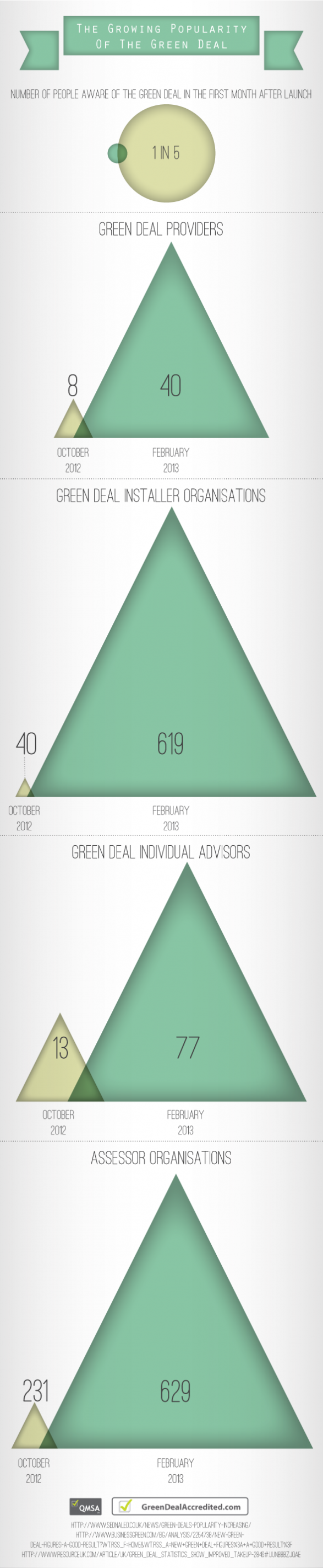 The Growing Popularity Of The Green Deal