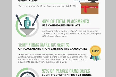 The Growing Reliance on Applicant Tracking Systems Infographic