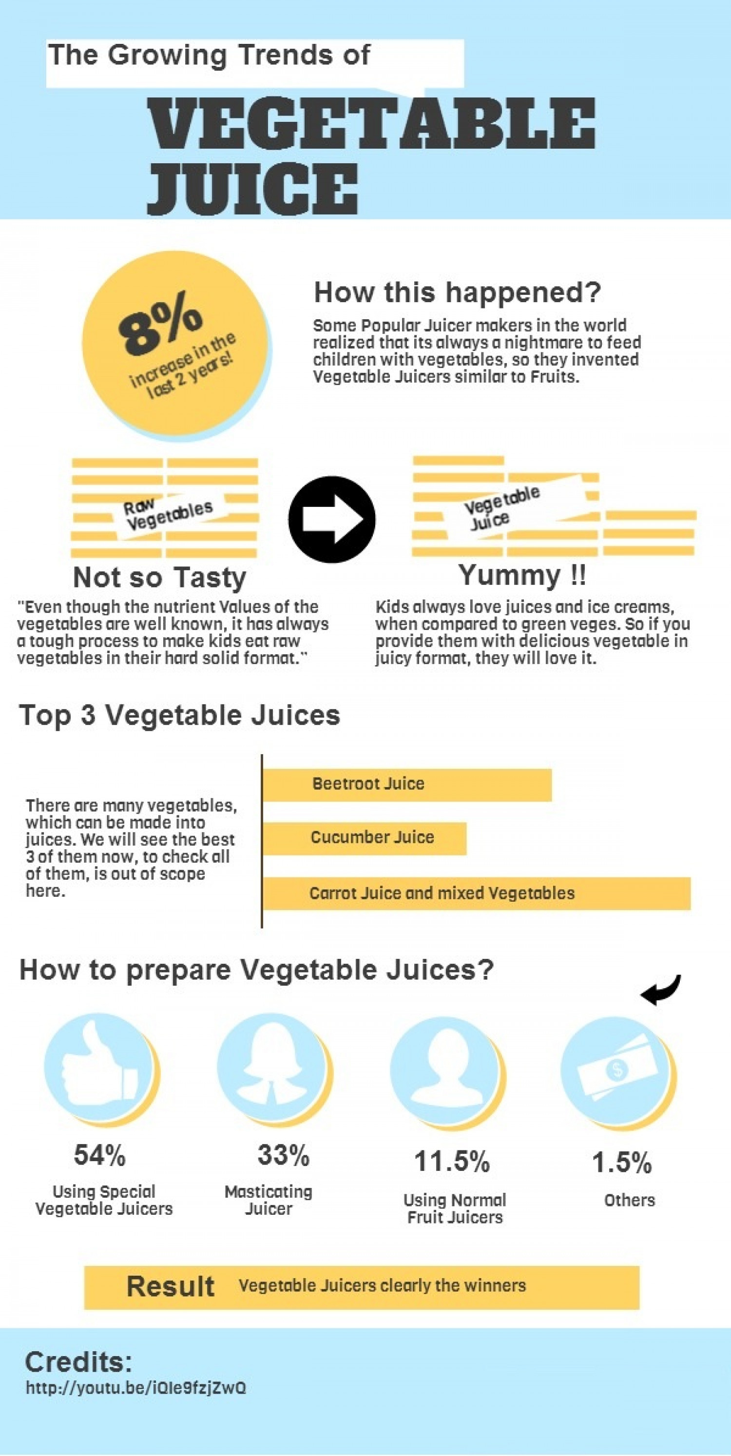 The Growing Trend of Vegetable Juices Infographic