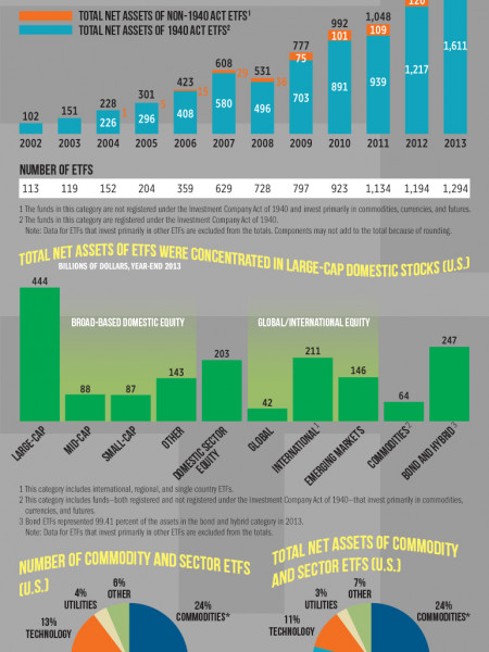 The Growth of Exchange-Traded Funds Infographic