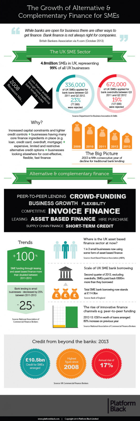 The Growth in Alternative & Complementary Finance