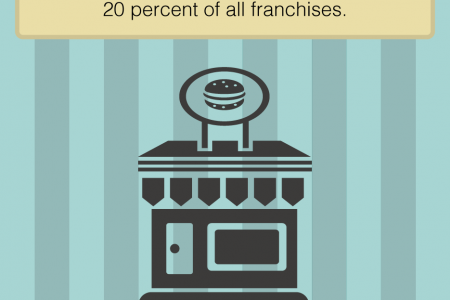 The Growth of Franchising Infographic