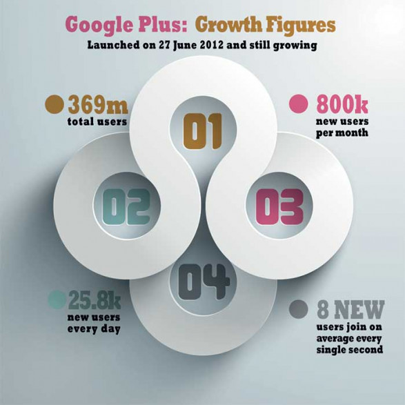 The Growth of Google Plus