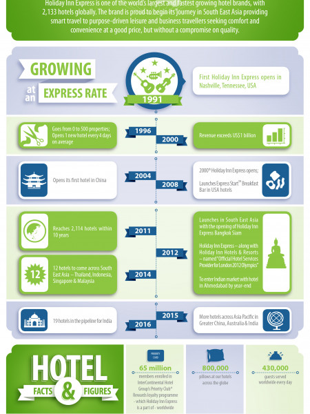 The Growth of Holiday Inn Express Infographic