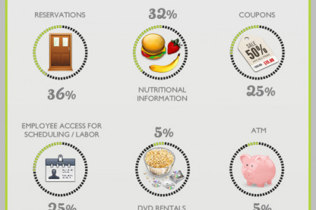 The Growth of Kiosks in the Hospitality Industry Infographic