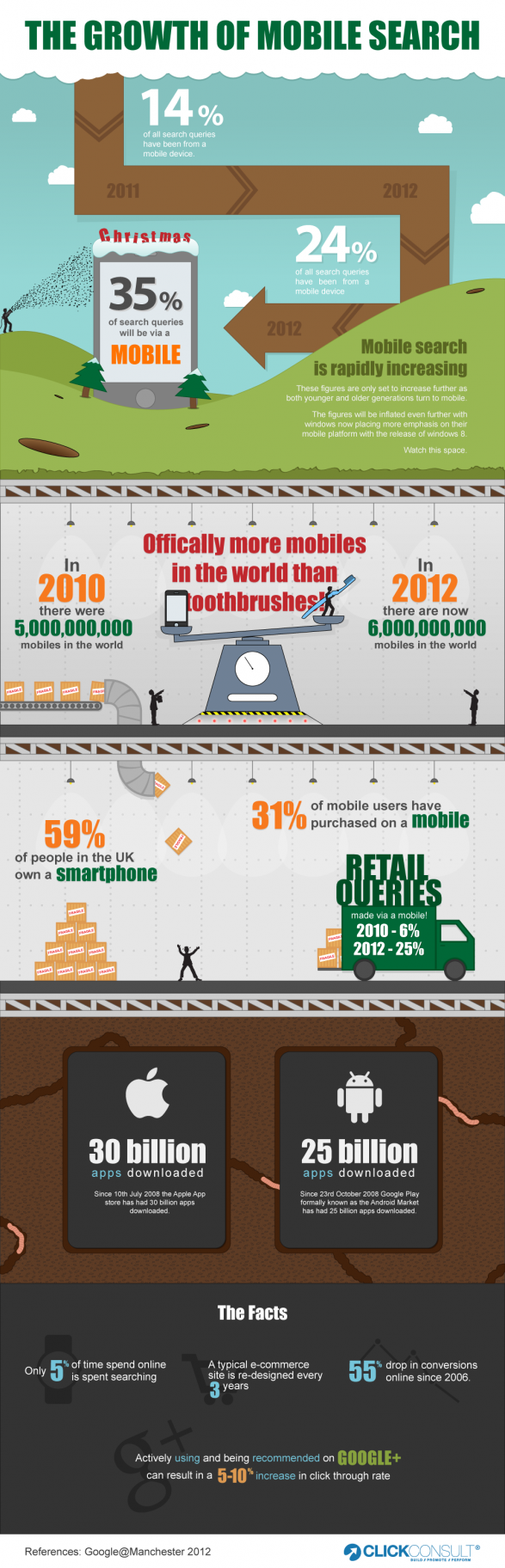 The Growth of Mobile Search