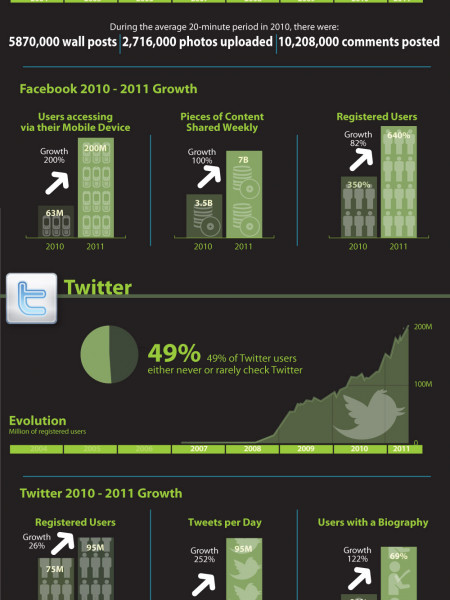 The Growth of Social Media Infographic