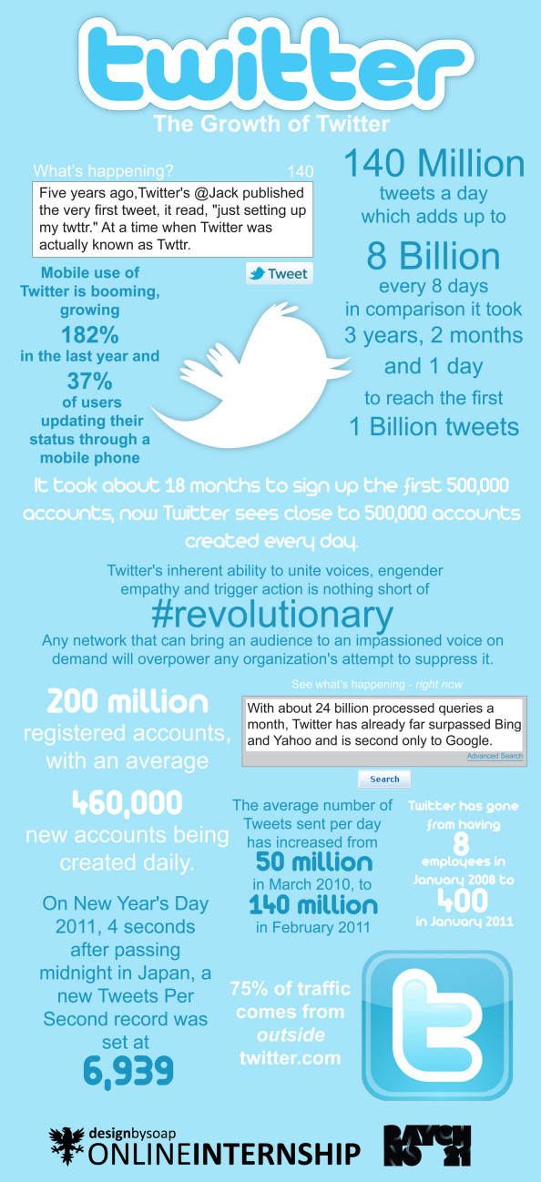 The Growth Of Twitter Infographic