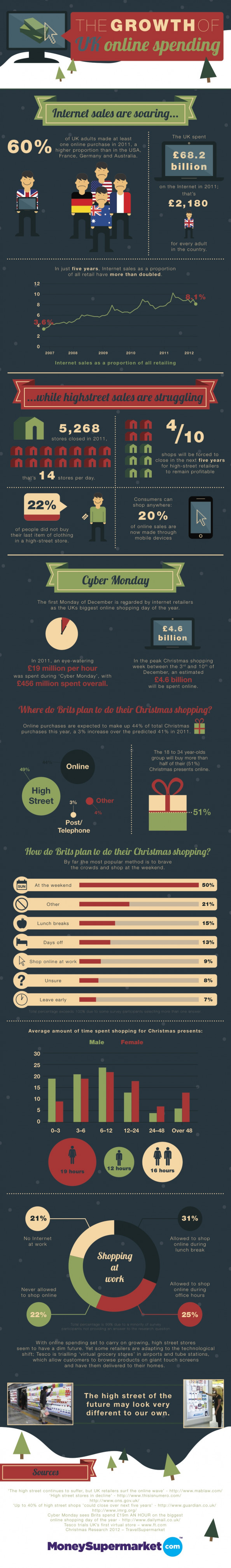 The Growth of UK Online Spending Infographic