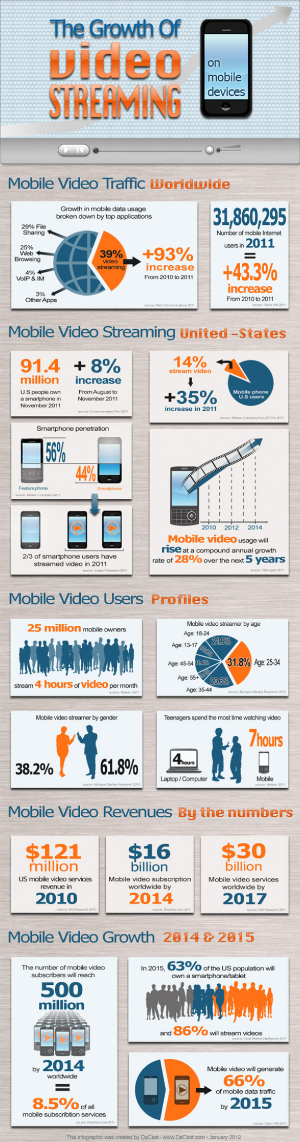 The Growth of Video Streaming