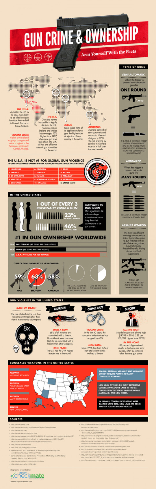 The Gun Debate: Arm Yourself With The Facts