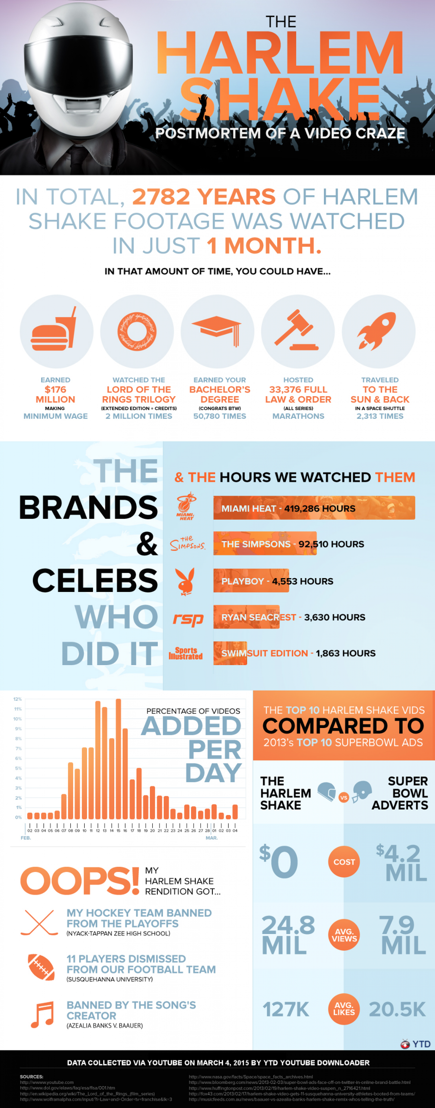 The Harlem Shake: Data and Stats Infographic