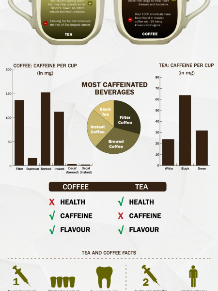 The Health Benefits of Coffee vs Tea  Infographic