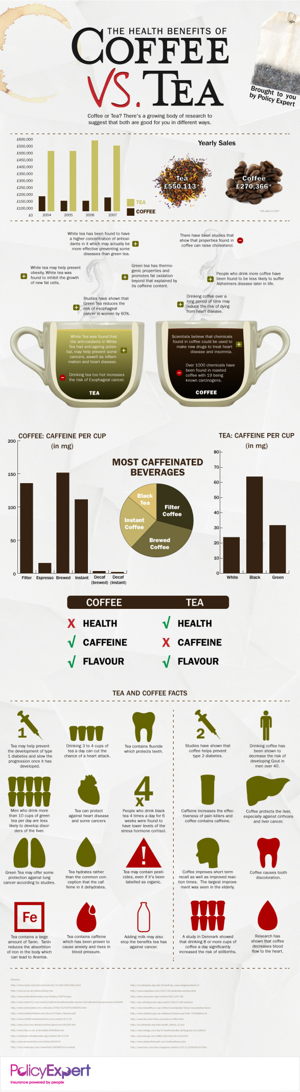 the health benefits of coffee vs tea 50290b546445d w587 Coffee vs. Tea