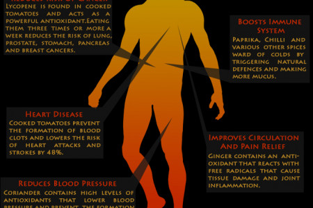 The Health Benefits Of Curry: Ayurveda Infographic