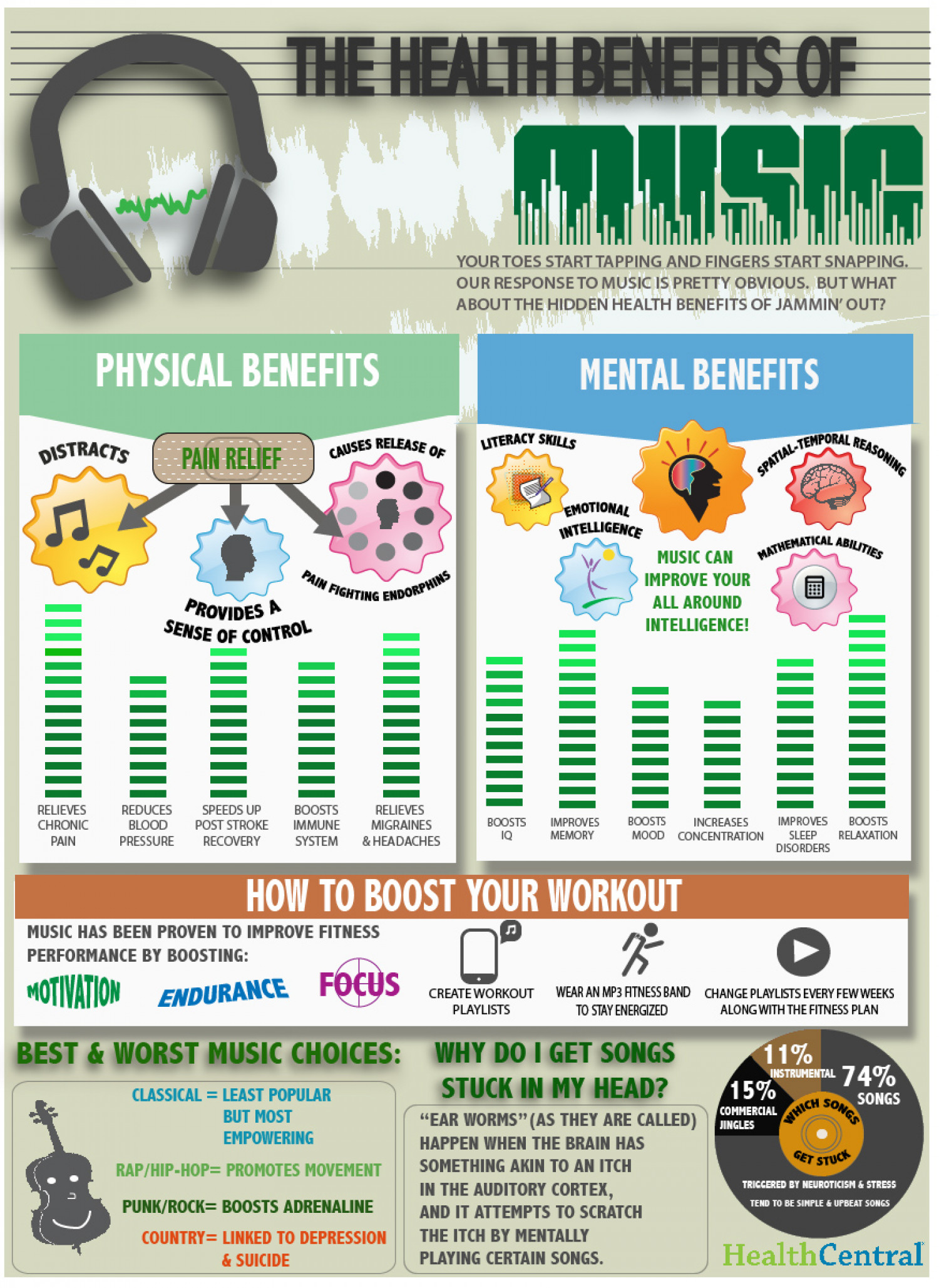 The Health Benefits of Music Infographic