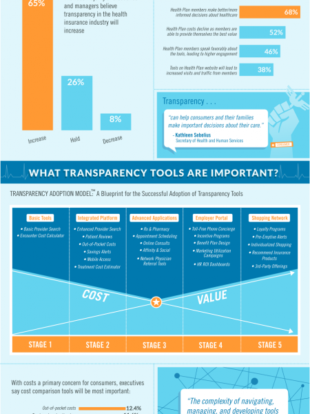 The Healthcare Transparency Revlotuion Infographic