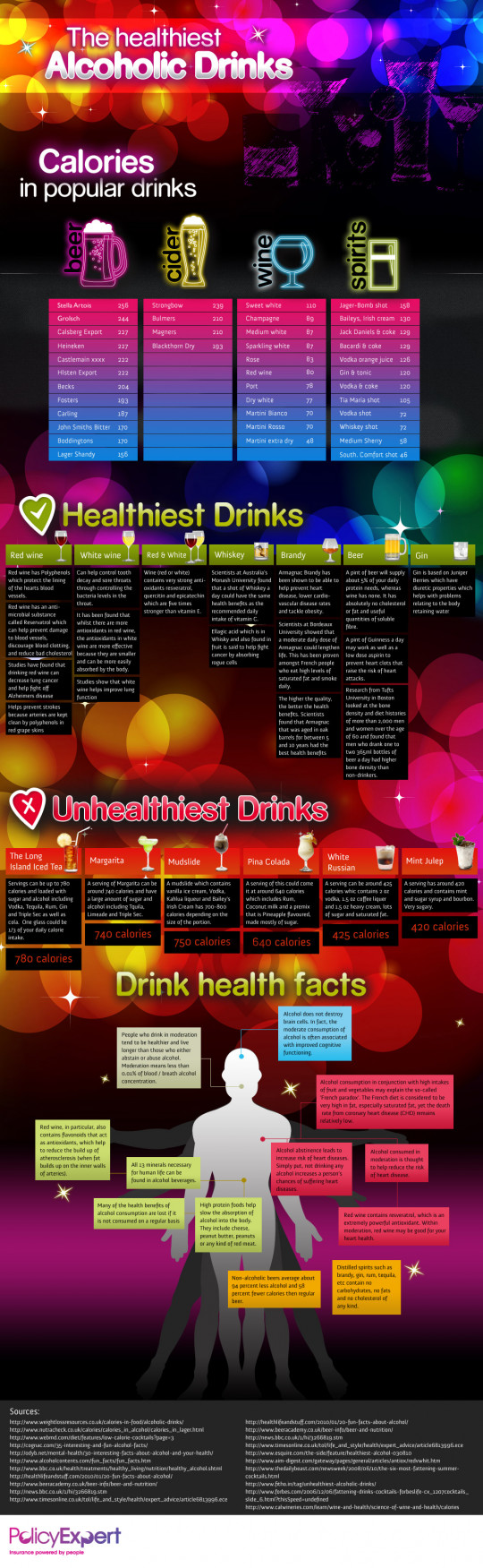 The Healthiest Alcoholic Drinks