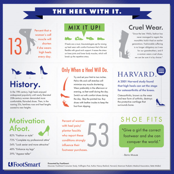 The Heel With It! Infographic