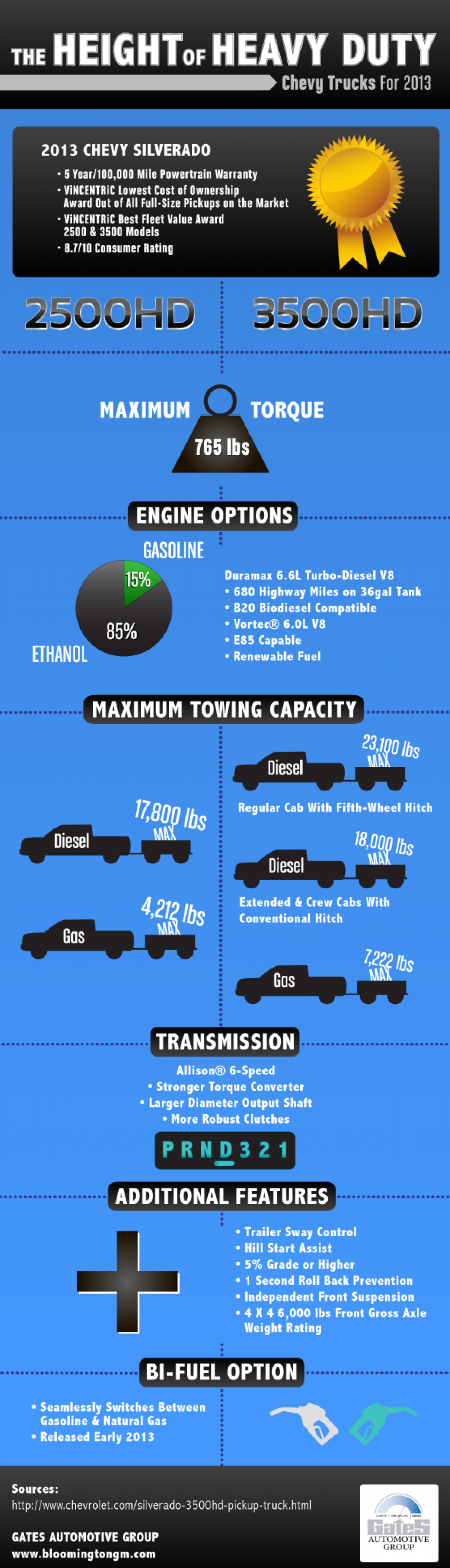 The Height of Heavy Duty: Chevy Trucks for 2013 Infographic