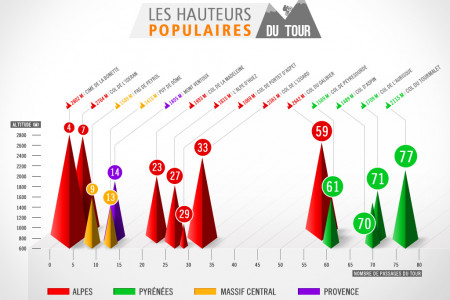 The Heights of the Tour de France Infographic