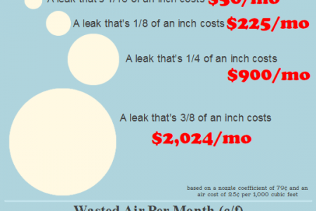 The Hidden Cost of Air Leaks Infographic