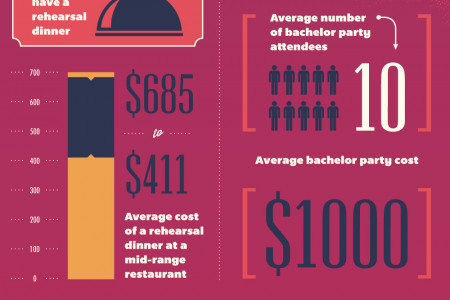 The Hidden Costs of a Wedding Infographic