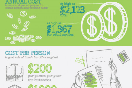 The Hidden Costs of Running a Business  Infographic