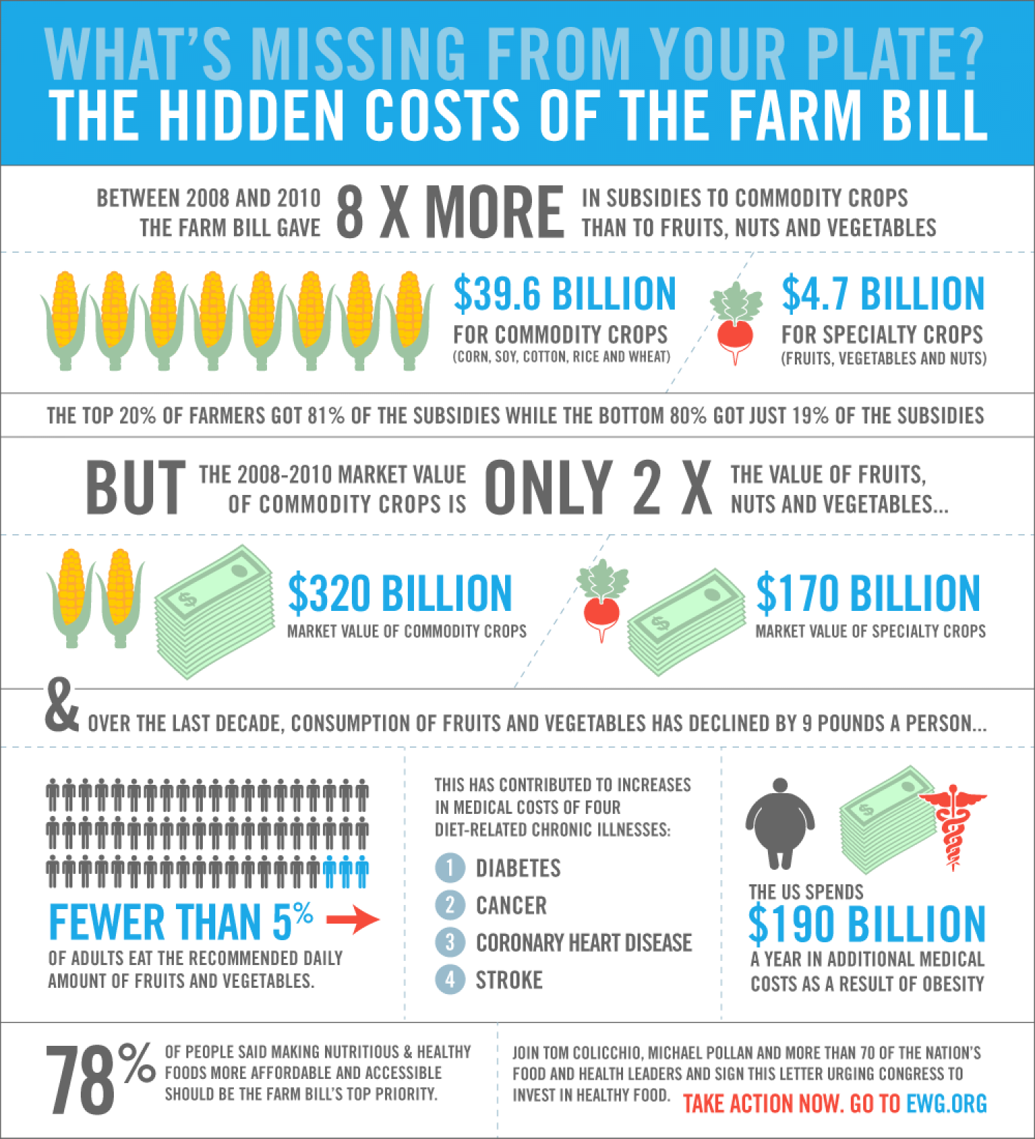 The Hidden Costs of the Farm Bill Infographic
