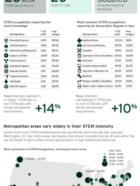 The Hidden STEM Economy Infographic