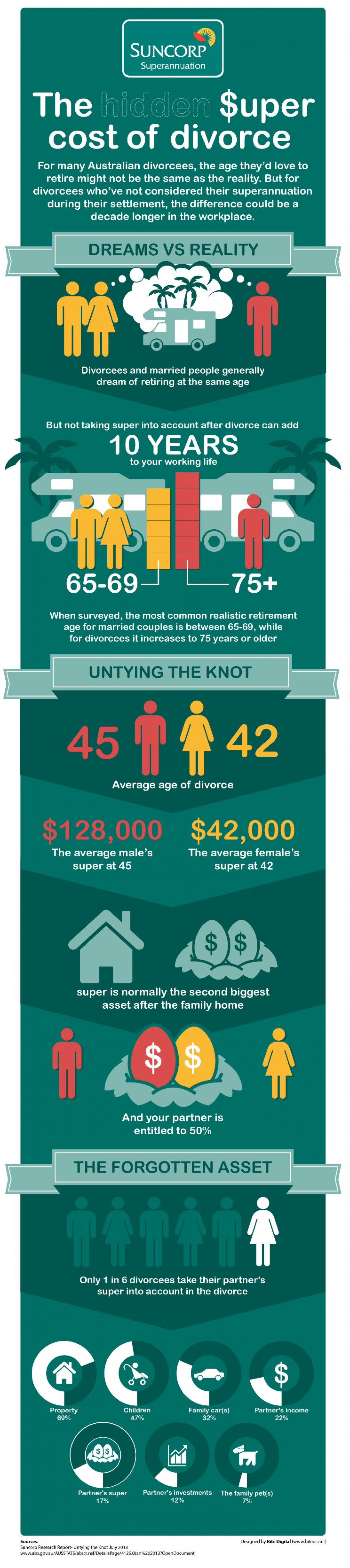 The Hidden Super Cost of Divorce Infographic