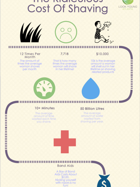 The Ridiculous Cost of Shaving Infographic
