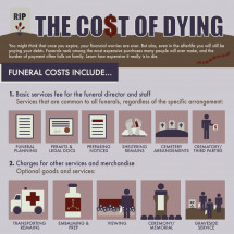 The High Cost of Dying Infographic